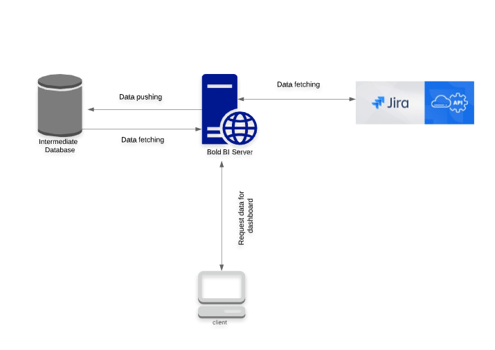 Jira Data Source Workflow