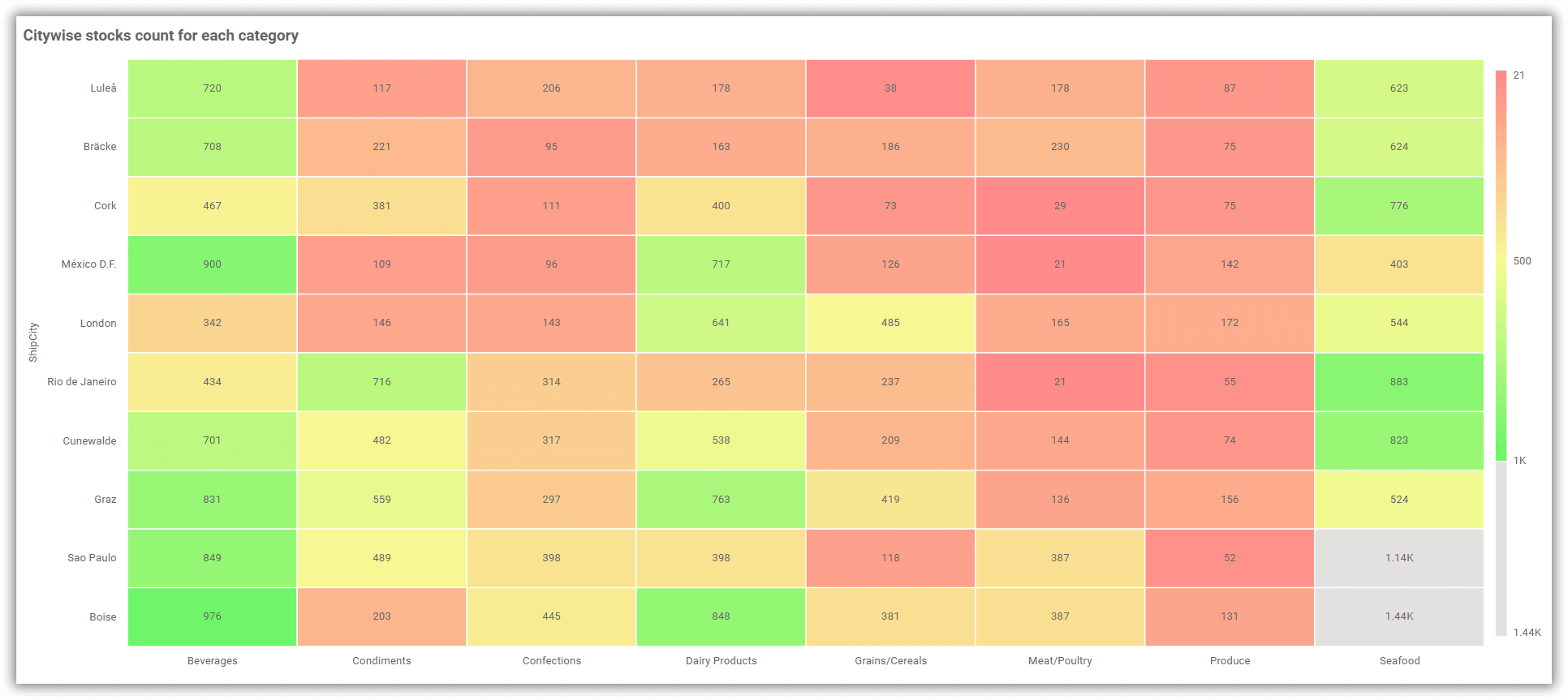 Customized Heatmap