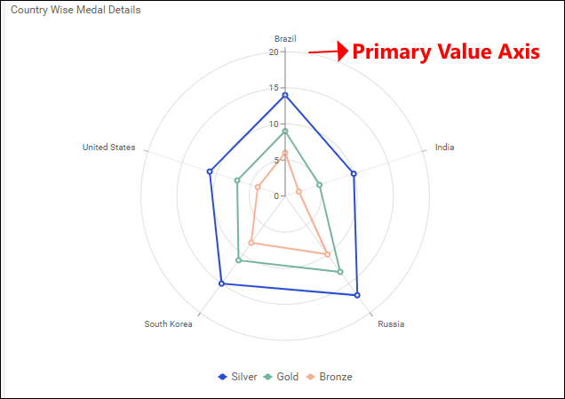 Primary Value Axis view