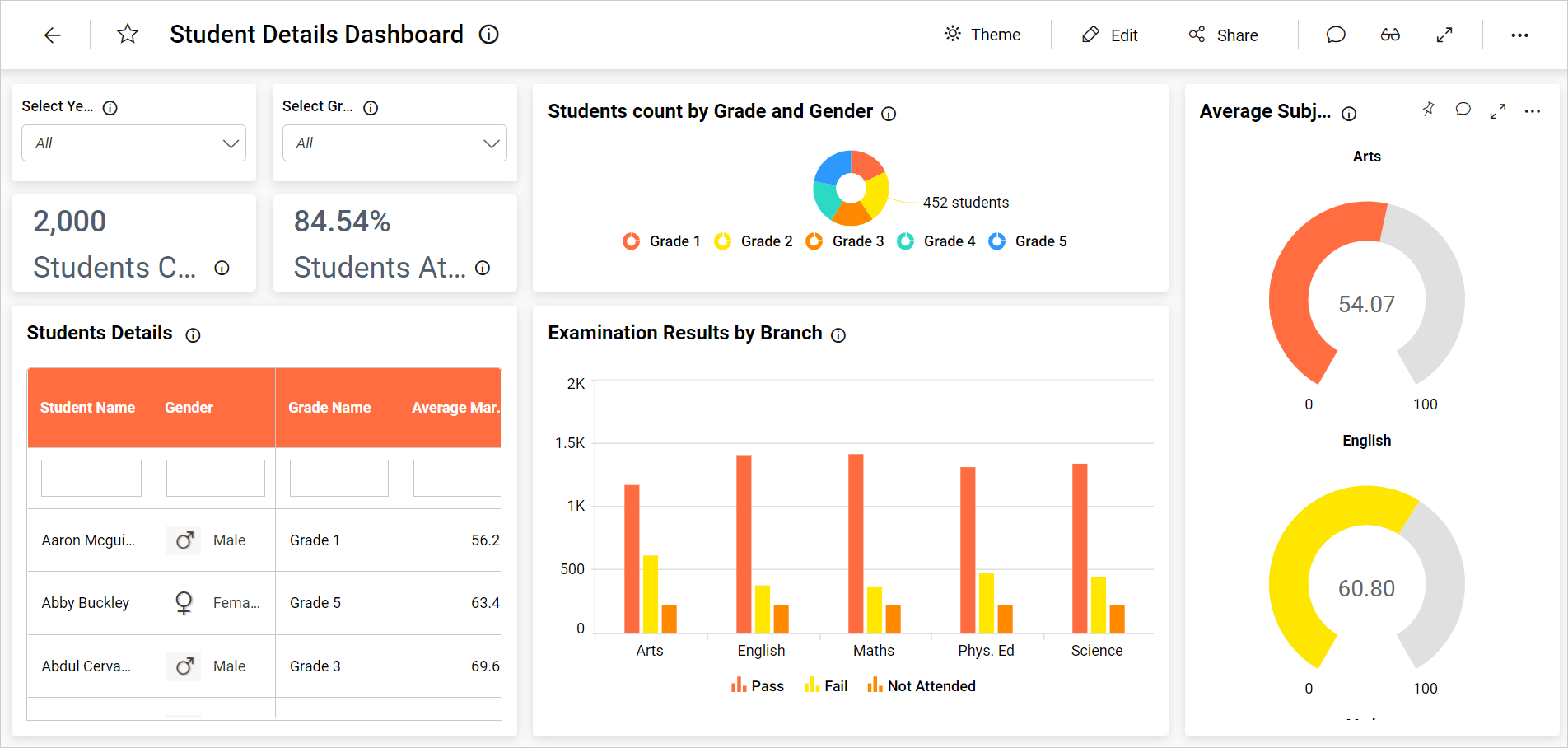 dashboard-rendering-page